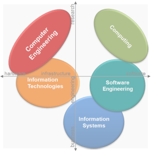 Information Technology college basic subjects